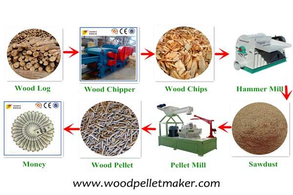 wood pellet plant process